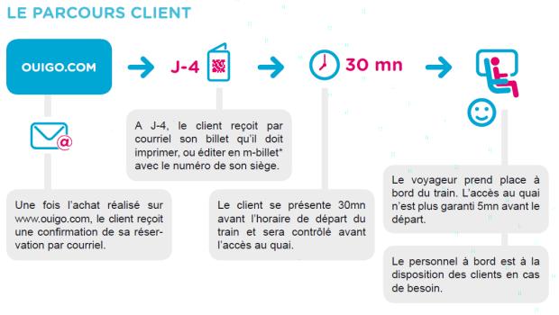 parcours-client-ouigo